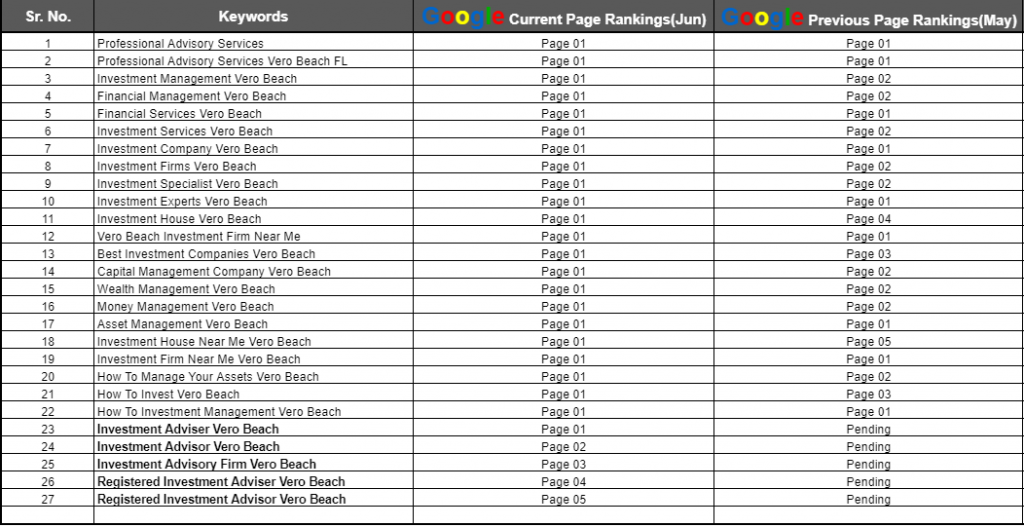 PA Services Keyword List from SEO Report Jun